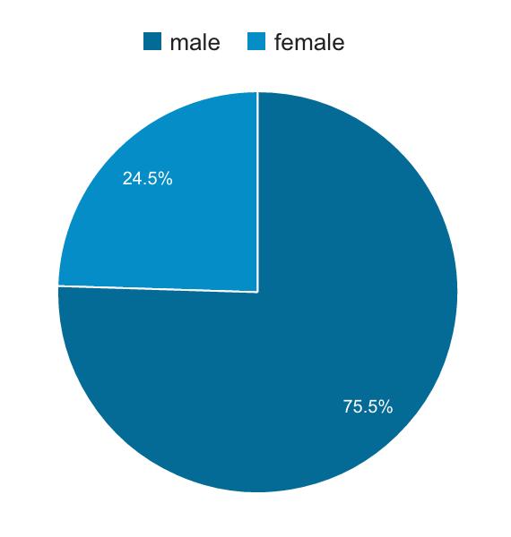 نمودار بازدیدکنندگان بر اساس جنسیت