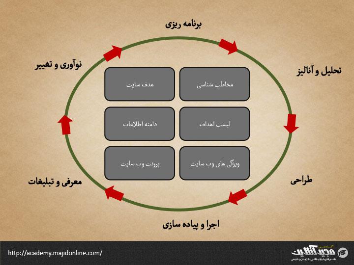 چرخه حیات وب سایت