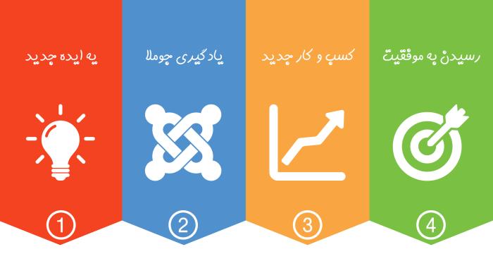 بدون کد نویسی، با جوملا کسب و کار خود را راه اندازی کنید! 1#